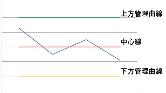 QC7つ道具(管理図)