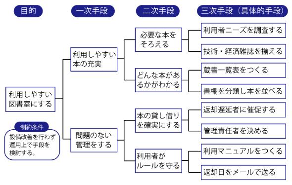 QC7つ道具(系統図)