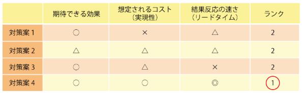 QC7つ道具(マトリックス)