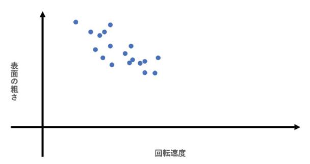QC7つ道具(散布図)