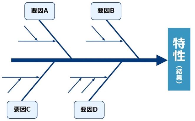 QC7つ道具(特性要因図)